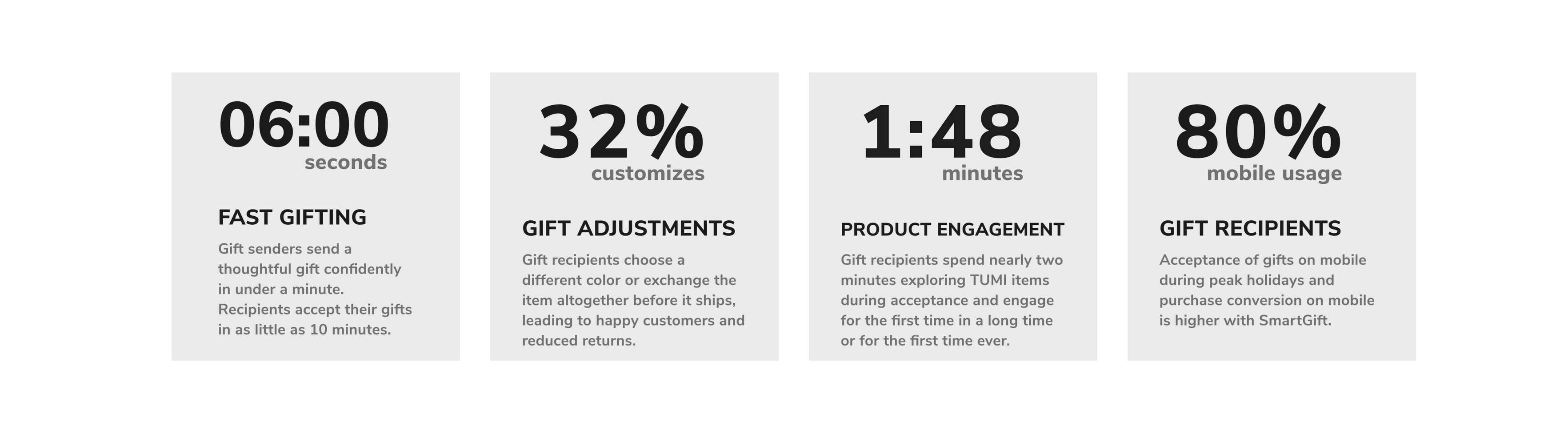 TUMI SmartGift stats from the first quarter